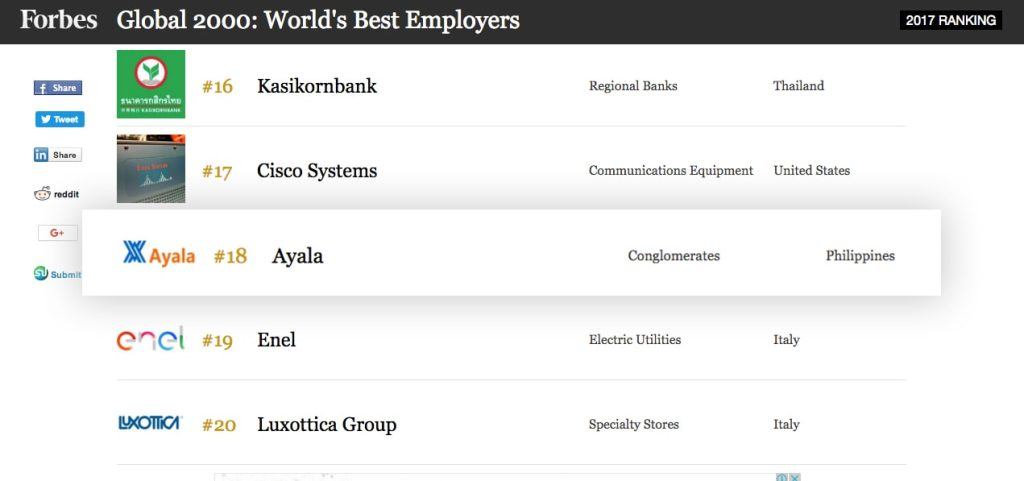 Ayala-is-Top-18-in-Forbes-2000-List-of-Worlds-Best-Employers-in-2017
