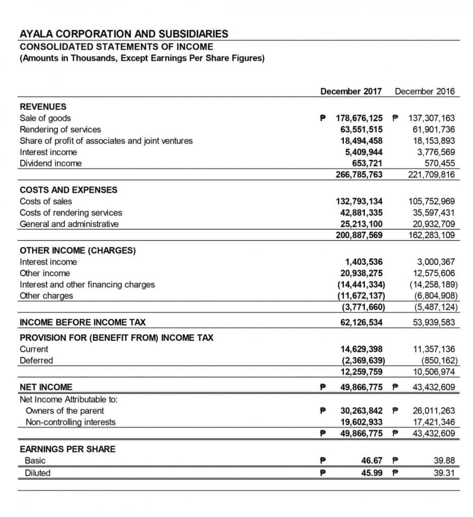 Ayala Net Income in 2017