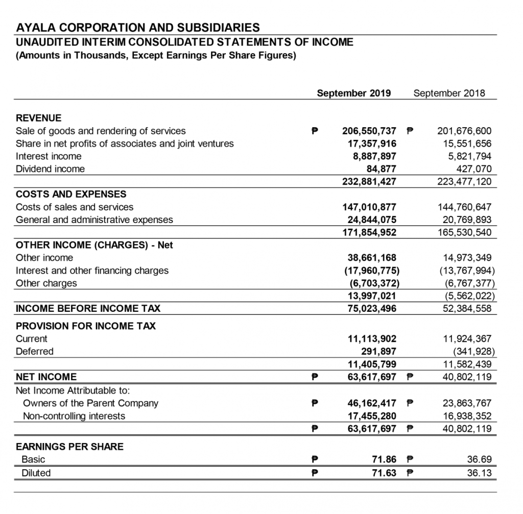 Ayala's nine-month net income nearly doubles to ₱46.2 billion