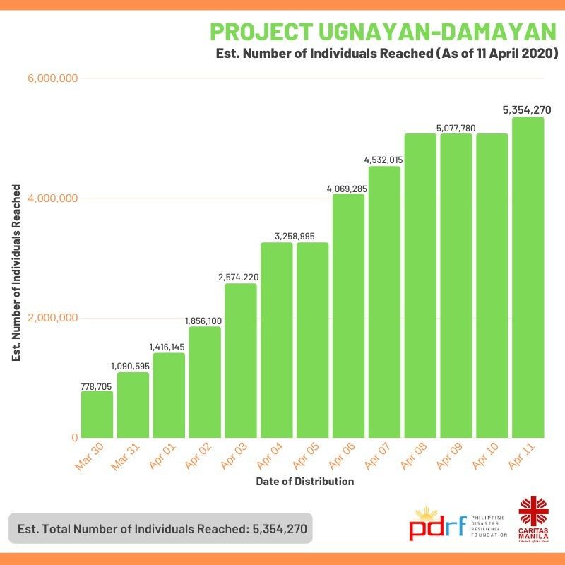 Project-Ugnayan-Damayan-Est-Number-Individuals-Reached
