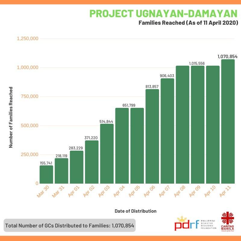 Project Ugnayan-Damayan Families Reached