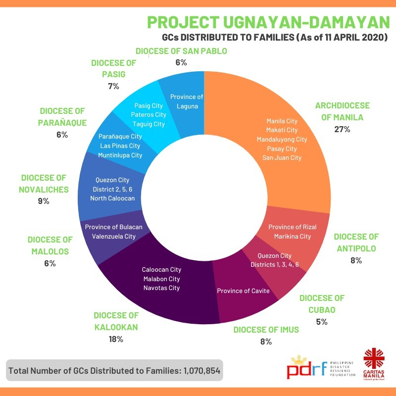 Project Ugnayan-Damayan GCs Distributed Chart