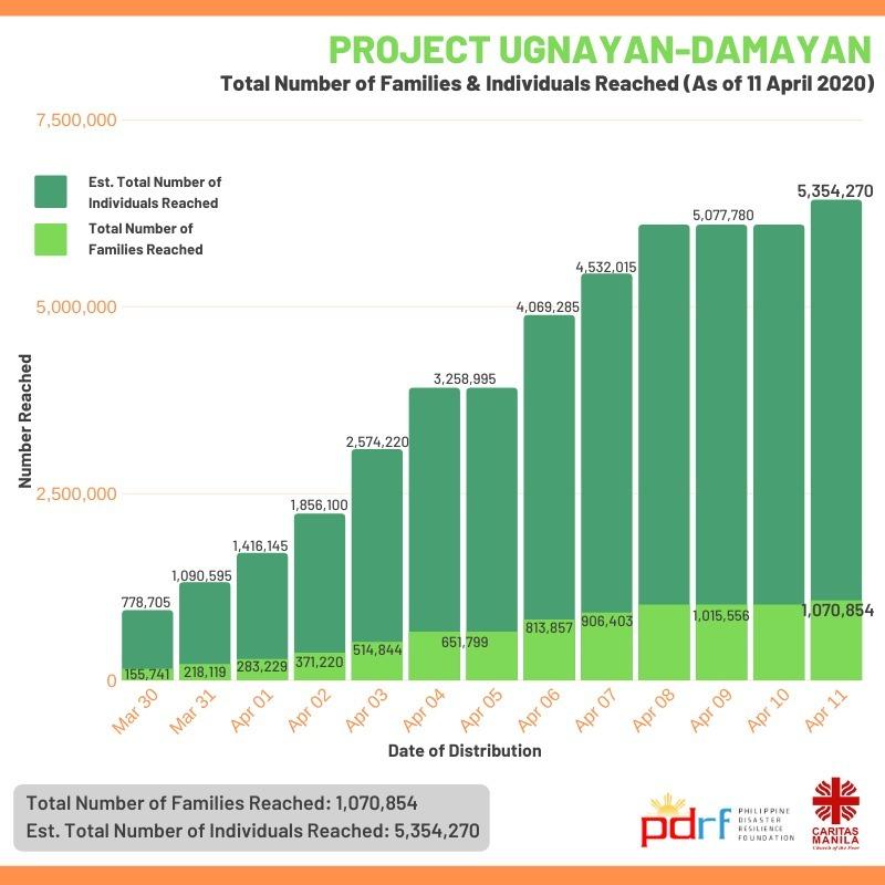 Project Ugayan-Damayan total families & individual